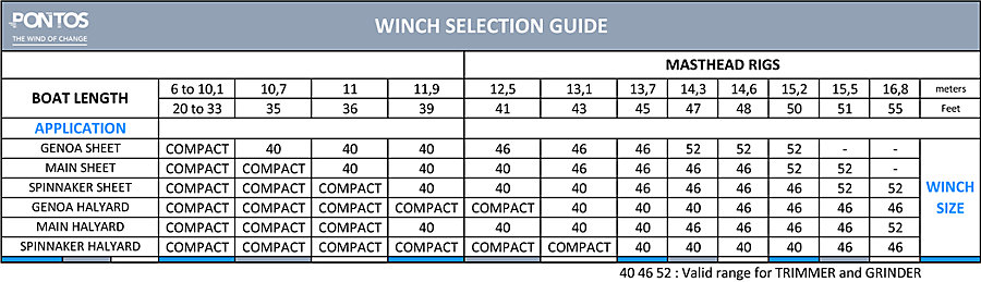 Winch Selection Guide from Pontos